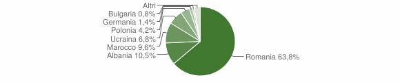 Grafico cittadinanza stranieri - Strongoli 2019