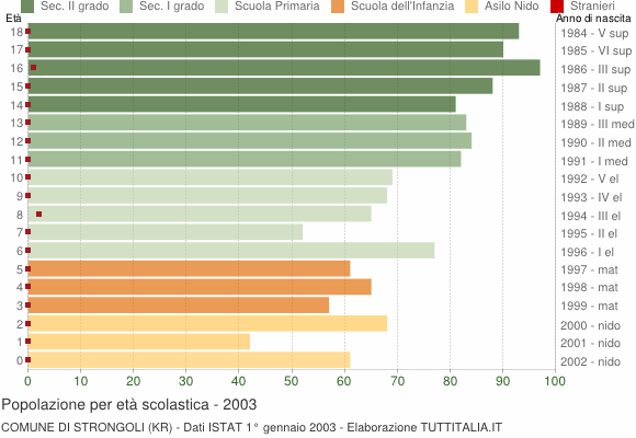 Grafico Popolazione in età scolastica - Strongoli 2003