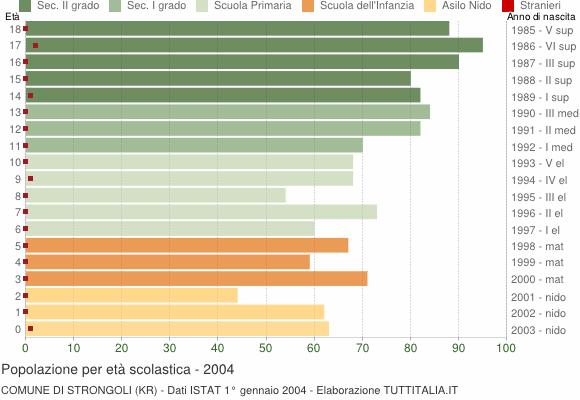 Grafico Popolazione in età scolastica - Strongoli 2004