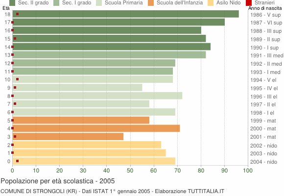 Grafico Popolazione in età scolastica - Strongoli 2005