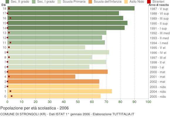 Grafico Popolazione in età scolastica - Strongoli 2006