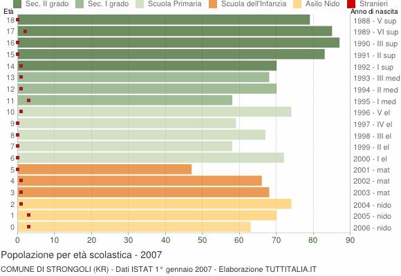 Grafico Popolazione in età scolastica - Strongoli 2007