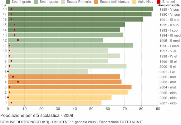 Grafico Popolazione in età scolastica - Strongoli 2008