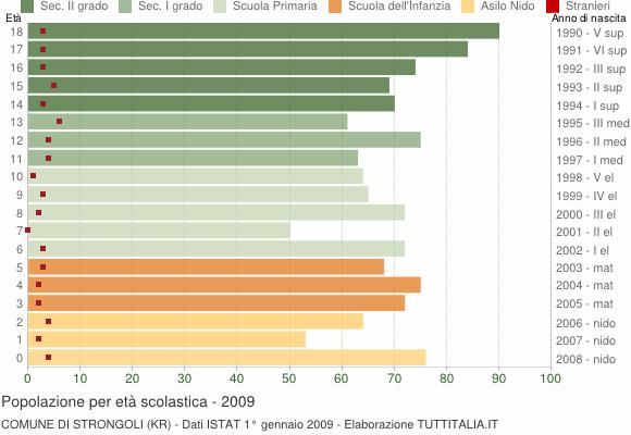 Grafico Popolazione in età scolastica - Strongoli 2009