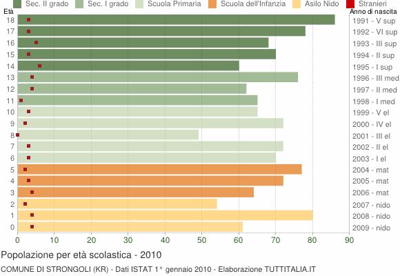 Grafico Popolazione in età scolastica - Strongoli 2010