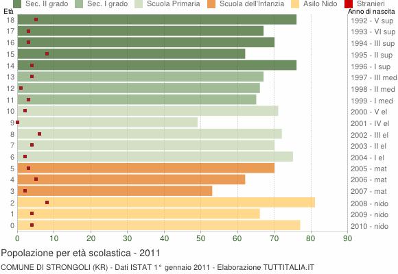 Grafico Popolazione in età scolastica - Strongoli 2011