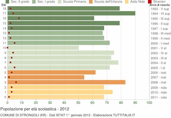Grafico Popolazione in età scolastica - Strongoli 2012