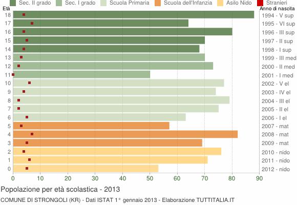 Grafico Popolazione in età scolastica - Strongoli 2013