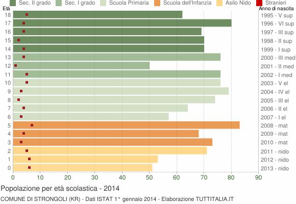 Grafico Popolazione in età scolastica - Strongoli 2014