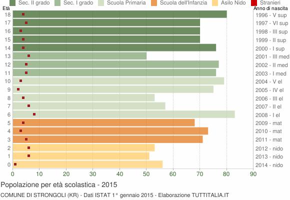 Grafico Popolazione in età scolastica - Strongoli 2015