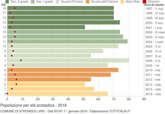 Grafico Popolazione in età scolastica - Strongoli 2016