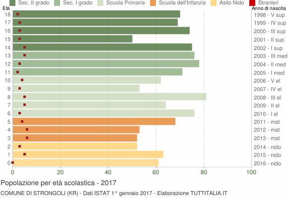 Grafico Popolazione in età scolastica - Strongoli 2017