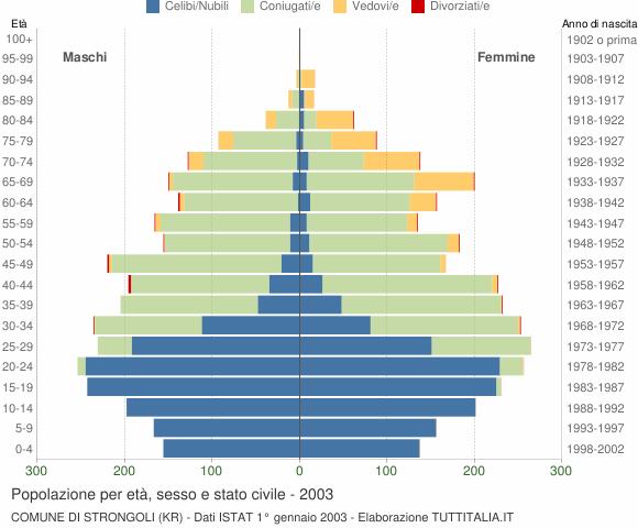 Grafico Popolazione per età, sesso e stato civile Comune di Strongoli (KR)
