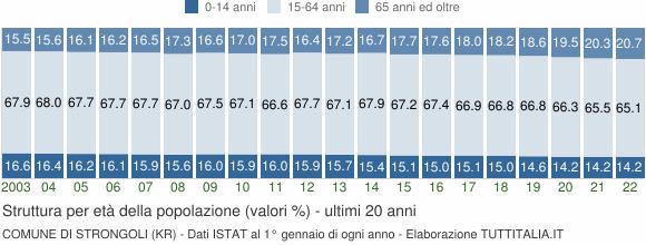 Grafico struttura della popolazione Comune di Strongoli (KR)