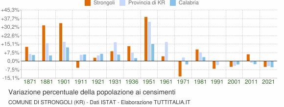 Grafico variazione percentuale della popolazione Comune di Strongoli (KR)