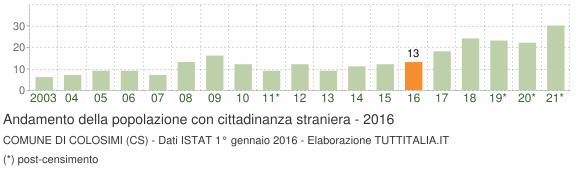 Grafico andamento popolazione stranieri Comune di Colosimi (CS)