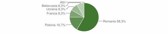 Grafico cittadinanza stranieri - Colosimi 2012