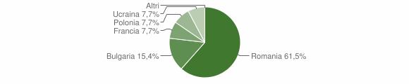 Grafico cittadinanza stranieri - Colosimi 2016