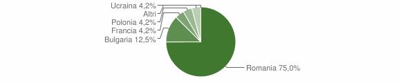 Grafico cittadinanza stranieri - Colosimi 2018