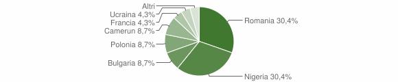 Grafico cittadinanza stranieri - Colosimi 2019