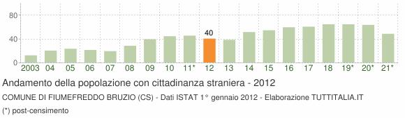 Grafico andamento popolazione stranieri Comune di Fiumefreddo Bruzio (CS)