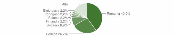 Grafico cittadinanza stranieri - Fiumefreddo Bruzio 2011
