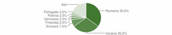 Grafico cittadinanza stranieri - Fiumefreddo Bruzio 2012