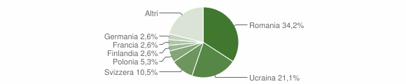 Grafico cittadinanza stranieri - Fiumefreddo Bruzio 2013