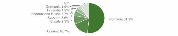 Grafico cittadinanza stranieri - Fiumefreddo Bruzio 2015
