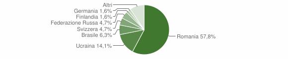 Grafico cittadinanza stranieri - Fiumefreddo Bruzio 2018
