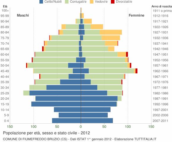 Grafico Popolazione per età, sesso e stato civile Comune di Fiumefreddo Bruzio (CS)