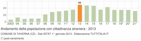 Grafico andamento popolazione stranieri Comune di Taverna (CZ)