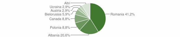 Grafico cittadinanza stranieri - Taverna 2019