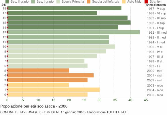 Grafico Popolazione in età scolastica - Taverna 2006
