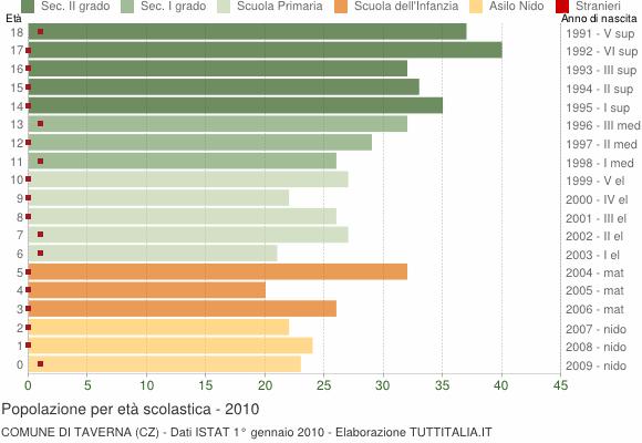 Grafico Popolazione in età scolastica - Taverna 2010