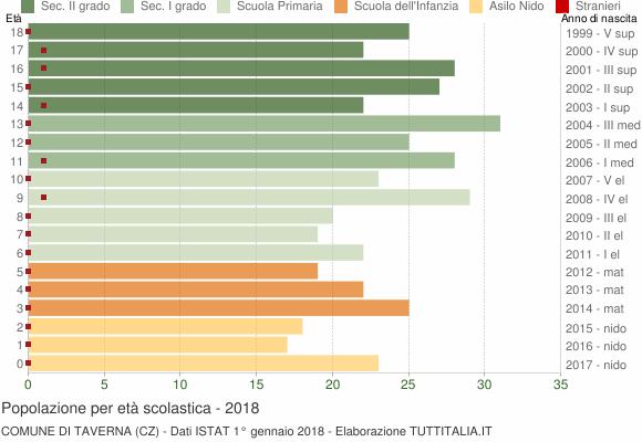 Grafico Popolazione in età scolastica - Taverna 2018