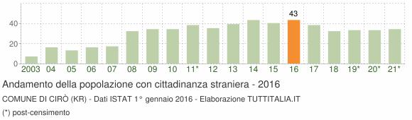 Grafico andamento popolazione stranieri Comune di Cirò (KR)