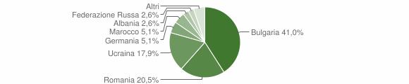 Grafico cittadinanza stranieri - Cirò 2013