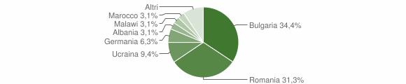 Grafico cittadinanza stranieri - Cirò 2018