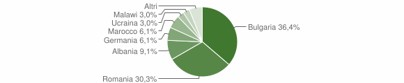 Grafico cittadinanza stranieri - Cirò 2019