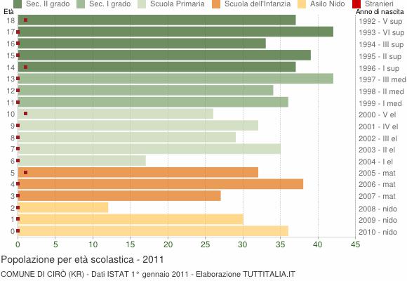 Grafico Popolazione in età scolastica - Cirò 2011