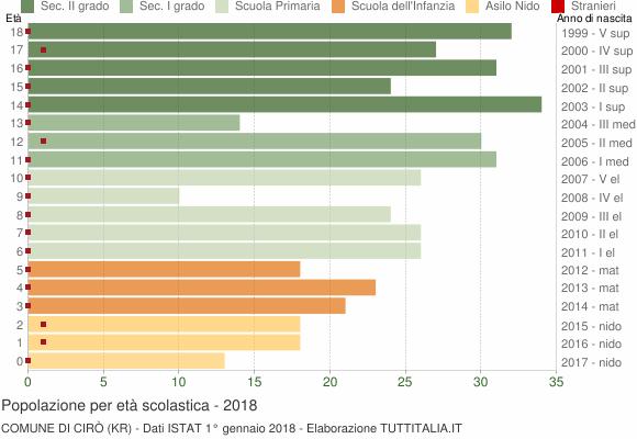 Grafico Popolazione in età scolastica - Cirò 2018