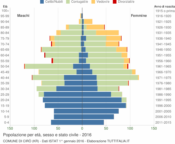 Grafico Popolazione per età, sesso e stato civile Comune di Cirò (KR)
