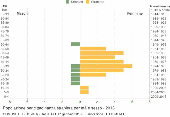 Grafico cittadini stranieri - Cirò 2013