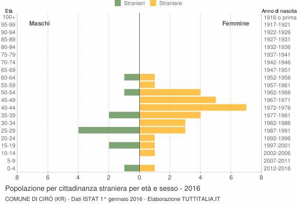 Grafico cittadini stranieri - Cirò 2016