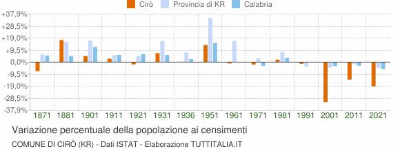 Grafico variazione percentuale della popolazione Comune di Cirò (KR)