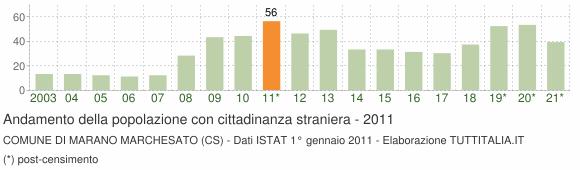 Grafico andamento popolazione stranieri Comune di Marano Marchesato (CS)
