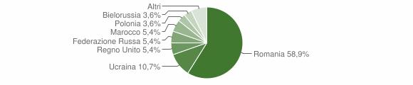 Grafico cittadinanza stranieri - Marano Marchesato 2011