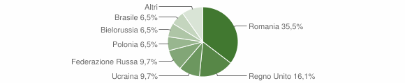 Grafico cittadinanza stranieri - Marano Marchesato 2016