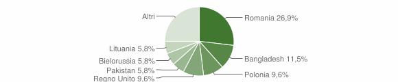 Grafico cittadinanza stranieri - Marano Marchesato 2019